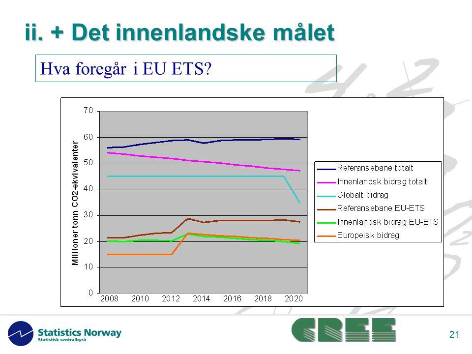 21 Hva foregår i EU ETS ii. + Det innenlandske målet