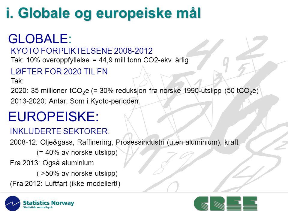 i. Globale og europeiske mål GLOBALE: KYOTO FORPLIKTELSENE 2008-2012 Tak: 10% overoppfyllelse = 44,9 mill tonn CO2-ekv. årlig LØFTER FOR 2020 TIL FN T