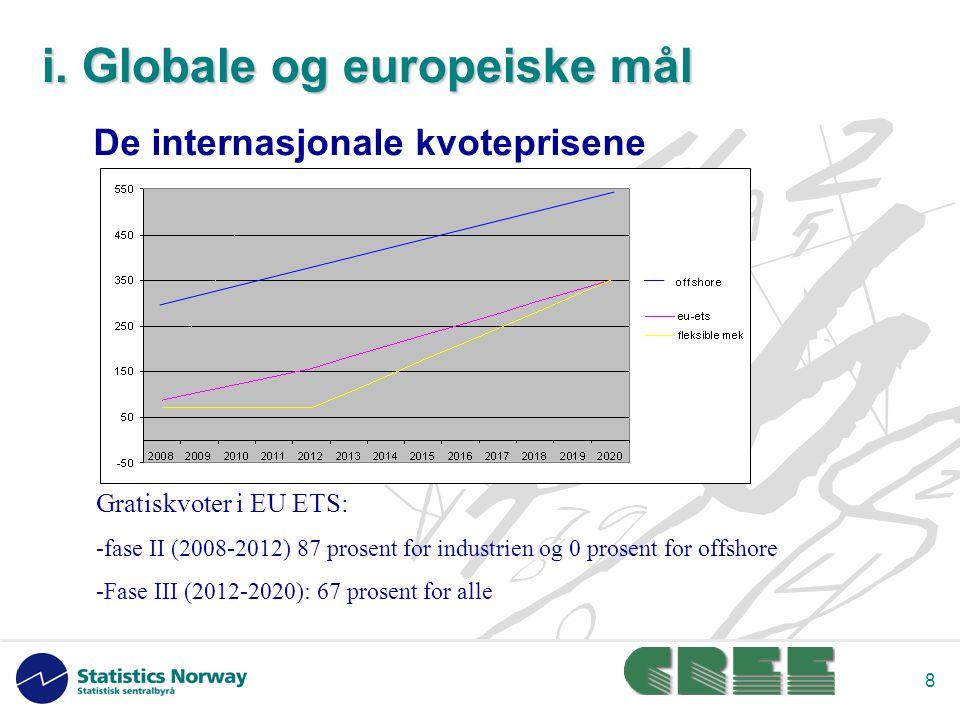 8 De internasjonale kvoteprisene Gratiskvoter i EU ETS: -fase II (2008-2012) 87 prosent for industrien og 0 prosent for offshore -Fase III (2012-2020): 67 prosent for alle i.