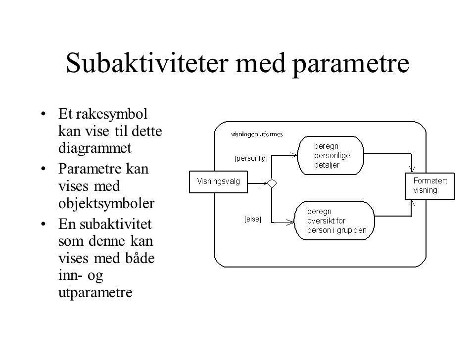 Subaktiviteter med parametre Et rakesymbol kan vise til dette diagrammet Parametre kan vises med objektsymboler En subaktivitet som denne kan vises med både inn- og utparametre