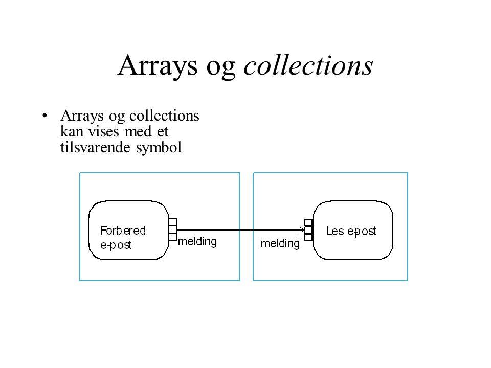 Arrays og collections Arrays og collections kan vises med et tilsvarende symbol