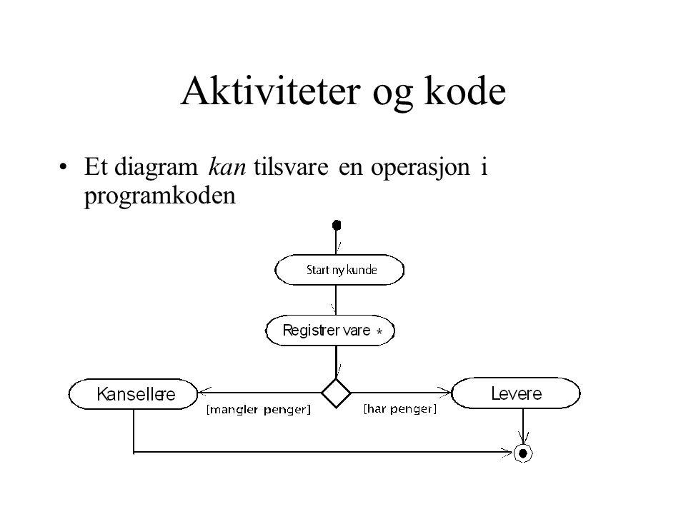 Aktiviteter og kode Et diagram kan tilsvare en operasjon i programkoden