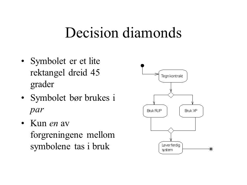 Decision diamonds Symbolet er et lite rektangel dreid 45 grader Symbolet bør brukes i par Kun en av forgreningene mellom symbolene tas i bruk