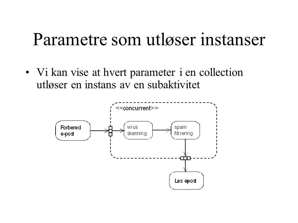 Parametre som utløser instanser Vi kan vise at hvert parameter i en collection utløser en instans av en subaktivitet
