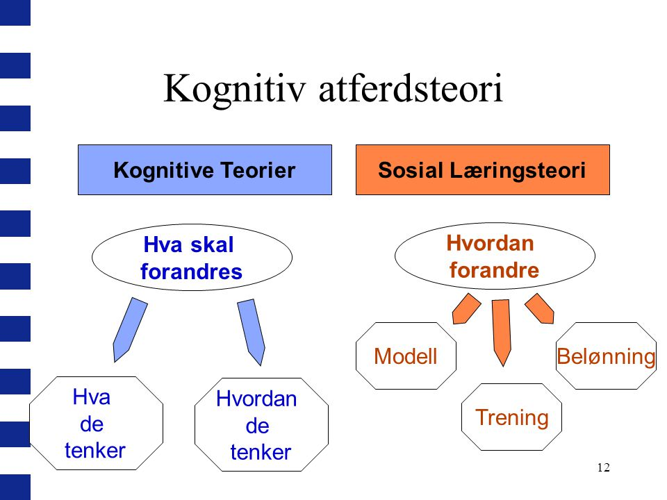 12 Kognitiv atferdsteori Kognitive TeorierSosial Læringsteori Hva skal forandres Hvordan forandre Modell Trening Hva de tenker Hvordan de tenker Beløn