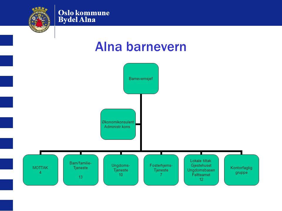 Oslo kommune Bydel Alna Alna barnevern Barnevernsjef MOTTAK 4 Barn/familie- Tjeneste 13 Ungdoms- Tjeneste 10 Fosterhjems- Tjeneste 7 Lokale tiltak: Gj