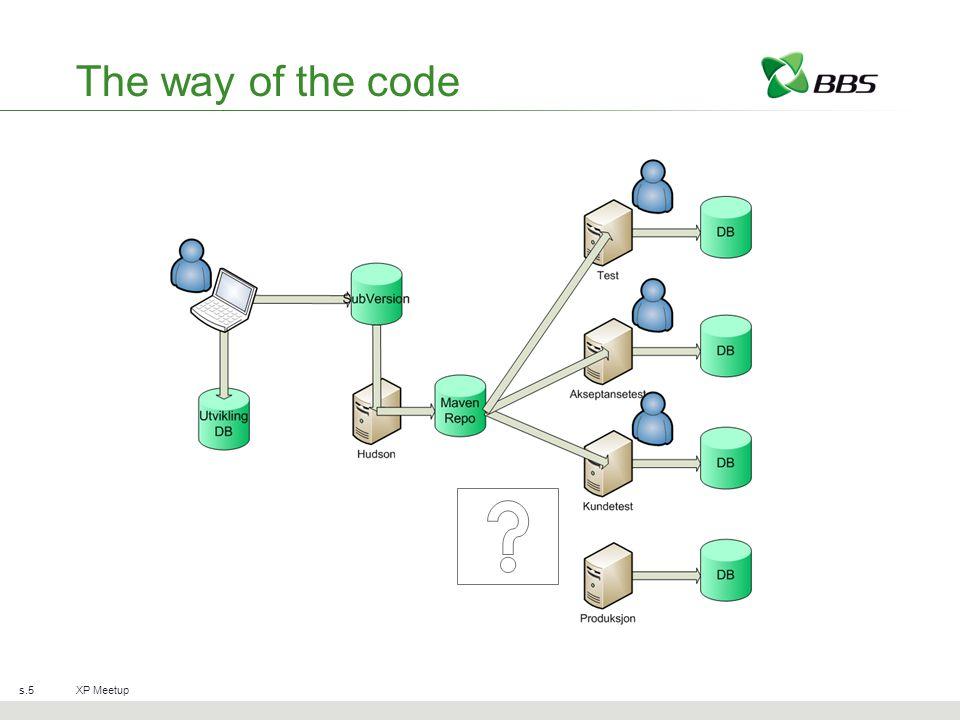 Automatikk Hudson og Maven pakker automatisk nyeste versjon Script på serverene –Stopper server –Henter siste SNAPSHOT og pakker ut –Pakker ut og kjører databaseoppgradering –Starter server XP Meetups.6