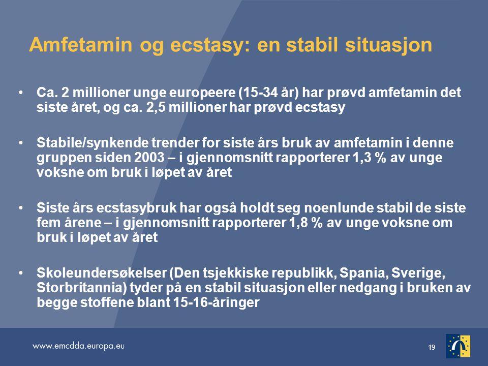 19 Amfetamin og ecstasy: en stabil situasjon Ca. 2 millioner unge europeere (15-34 år) har prøvd amfetamin det siste året, og ca. 2,5 millioner har pr