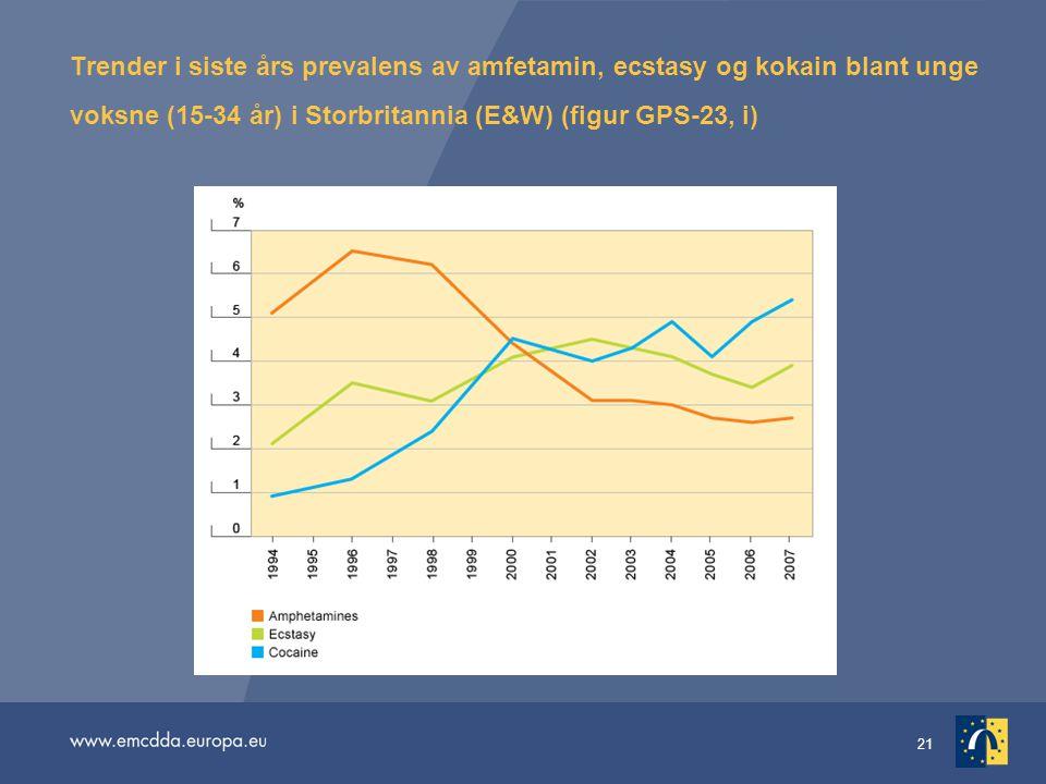 21 Trender i siste års prevalens av amfetamin, ecstasy og kokain blant unge voksne (15-34 år) i Storbritannia (E&W) (figur GPS-23, i)