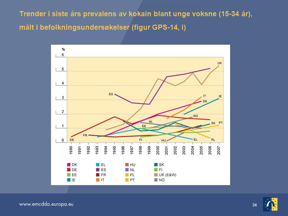 24 Trender i siste års prevalens av kokain blant unge voksne (15-34 år), målt i befolkningsundersøkelser (figur GPS-14, i)