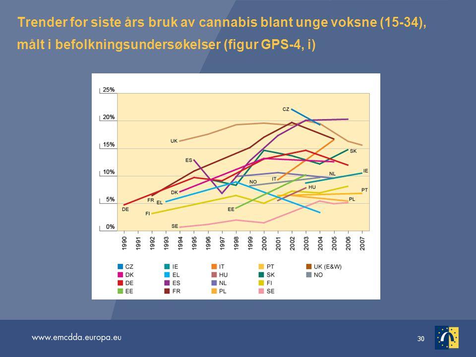 30 Trender for siste års bruk av cannabis blant unge voksne (15-34), målt i befolkningsundersøkelser (figur GPS-4, i)