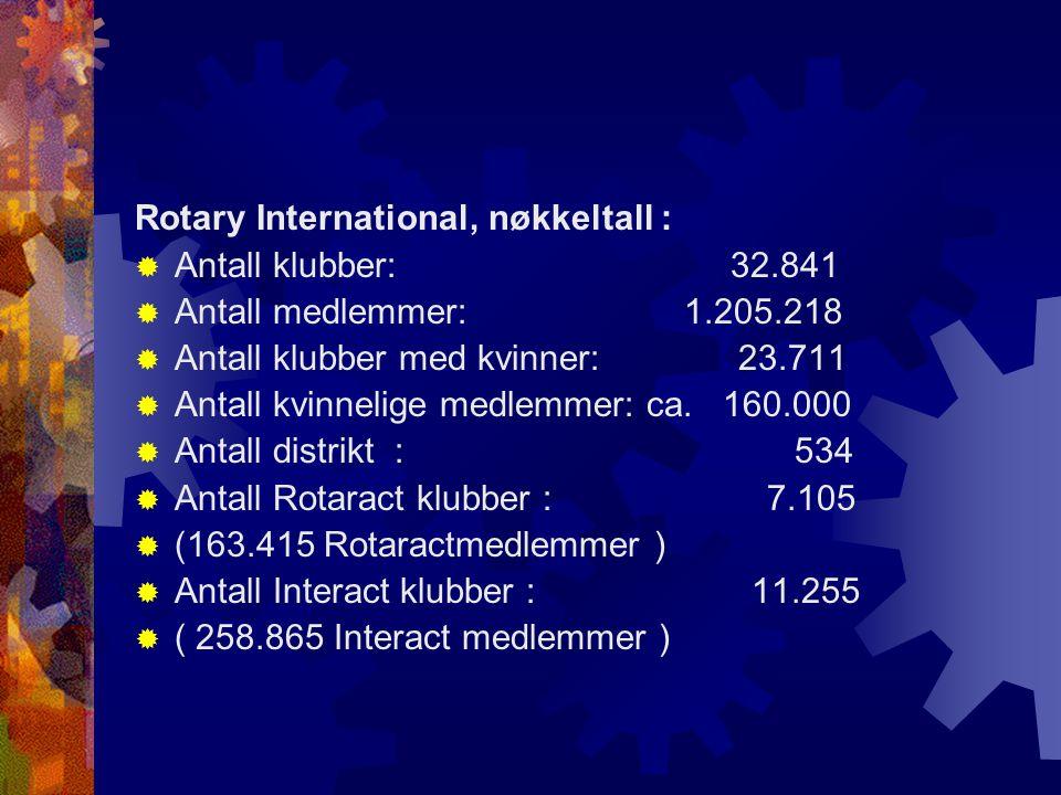 Rotary International, nøkkeltall :  Antall klubber: 32.841  Antall medlemmer: 1.205.218  Antall klubber med kvinner: 23.711  Antall kvinnelige medlemmer: ca.