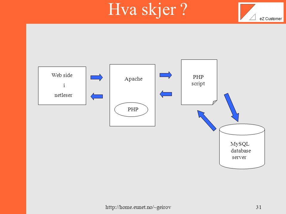 http://home.eunet.no/~geirov30 Utviklingsverktøy Egen server: Tux Kode: Teksteditor på Tux Dokument: Word