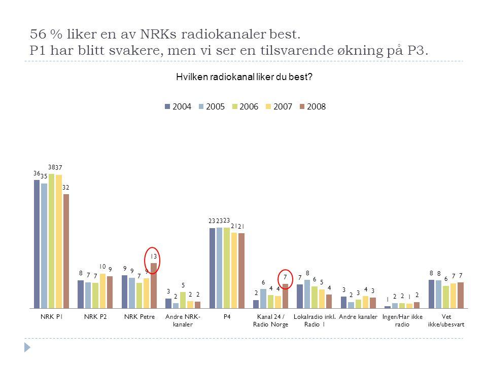 56 % liker en av NRKs radiokanaler best. P1 har blitt svakere, men vi ser en tilsvarende økning på P3. Hvilken radiokanal liker du best?
