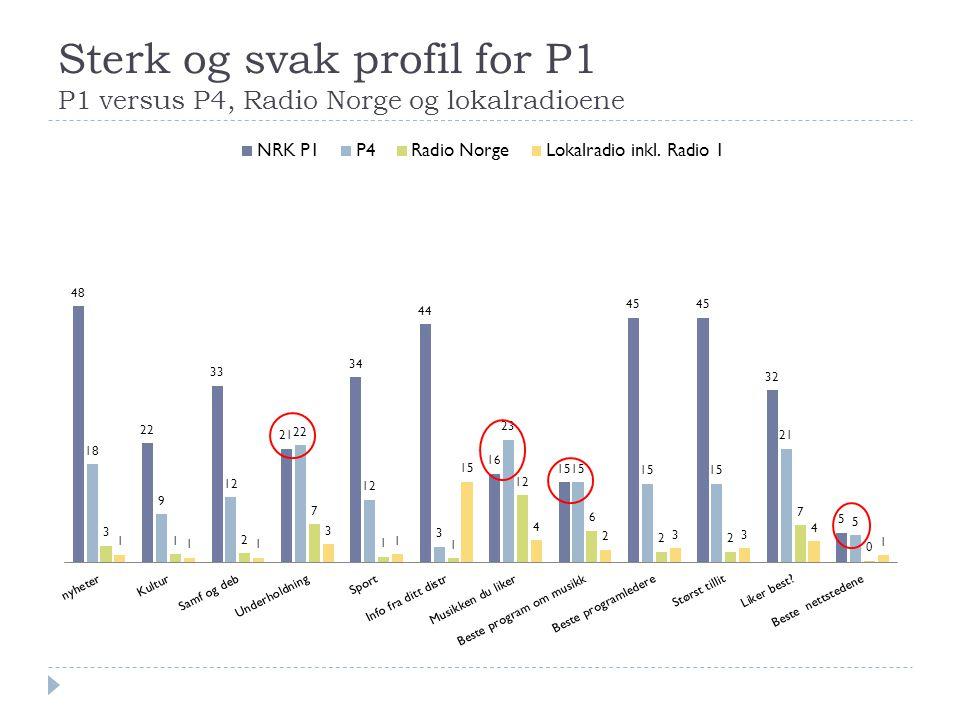 Sterk og svak profil for P1 P1 versus P4, Radio Norge og lokalradioene