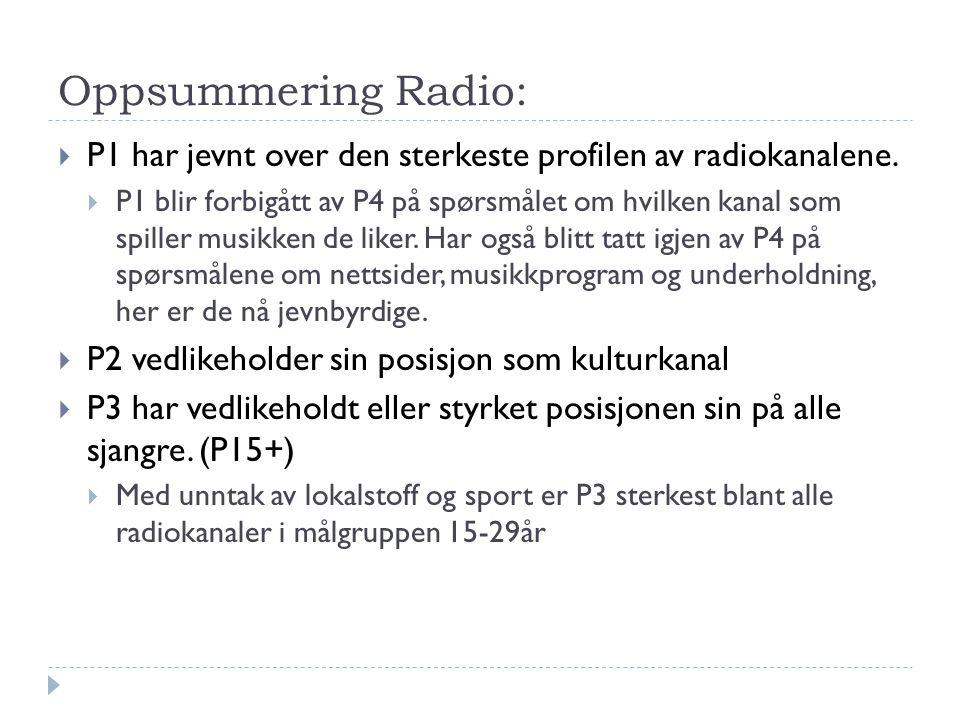 Oppsummering Radio:  P1 har jevnt over den sterkeste profilen av radiokanalene.  P1 blir forbigått av P4 på spørsmålet om hvilken kanal som spiller