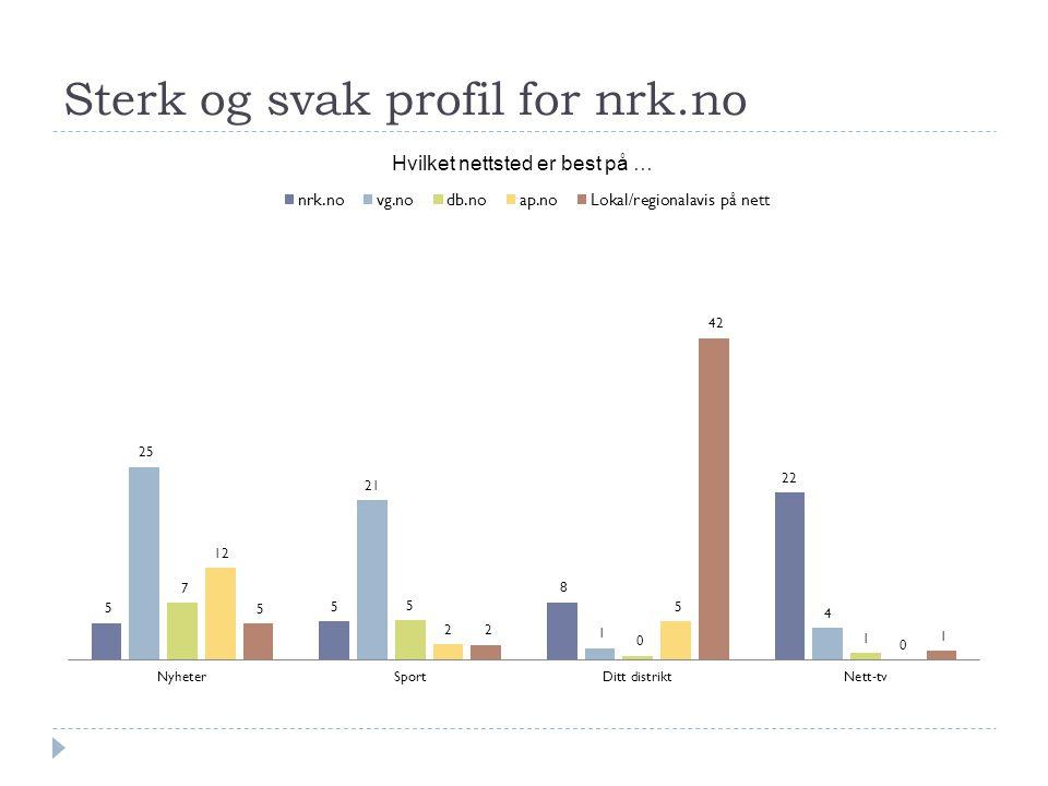 Sterk og svak profil for nrk.no