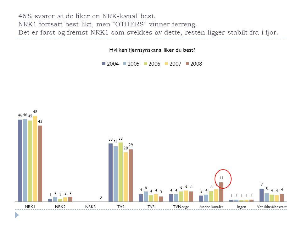 """46% svarer at de liker en NRK-kanal best. NRK1 fortsatt best likt, men """"OTHERS"""" vinner terreng. Det er først og fremst NRK1 som svekkes av dette, rest"""