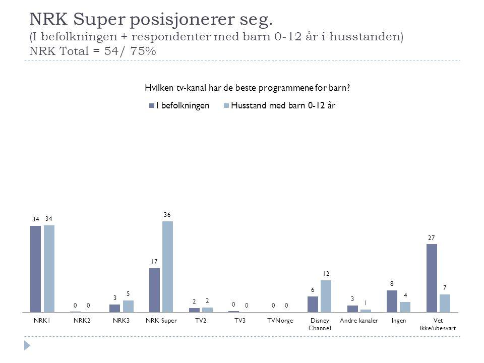 NRK Super posisjonerer seg. (I befolkningen + respondenter med barn 0-12 år i husstanden) NRK Total = 54/ 75%