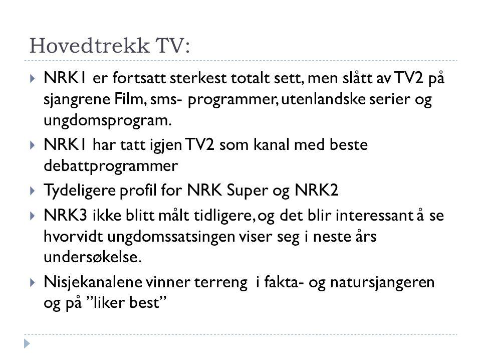 Hovedtrekk TV:  NRK1 er fortsatt sterkest totalt sett, men slått av TV2 på sjangrene Film, sms- programmer, utenlandske serier og ungdomsprogram.  N