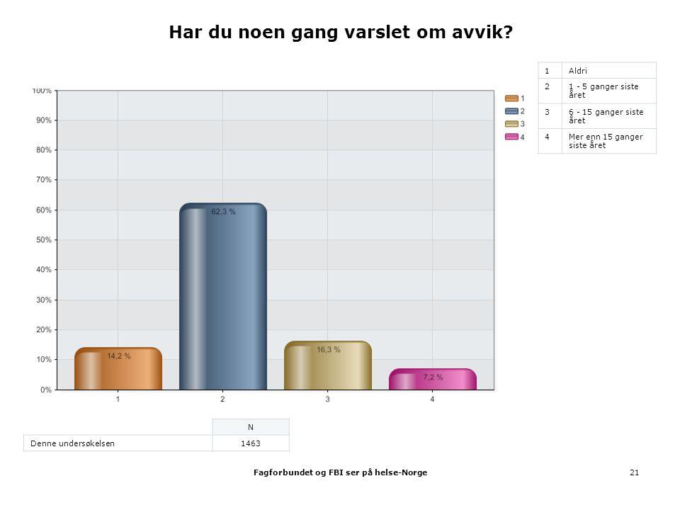 Fagforbundet og FBI ser på helse-Norge21 Har du noen gang varslet om avvik? 1Aldri 21 - 5 ganger siste året 36 - 15 ganger siste året 4Mer enn 15 gang