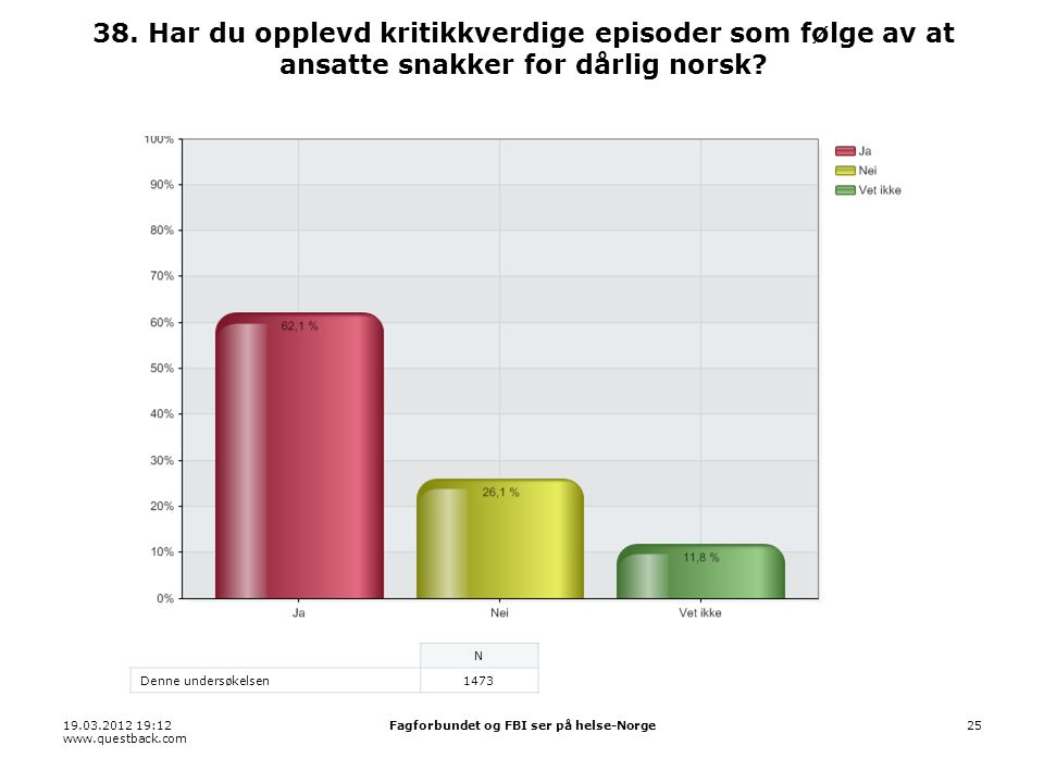 19.03.2012 19:12 www.questback.com Fagforbundet og FBI ser på helse-Norge25 38.