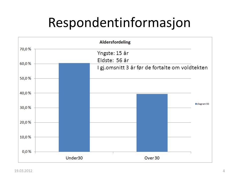 Respondentinformasjon 19.03.20125