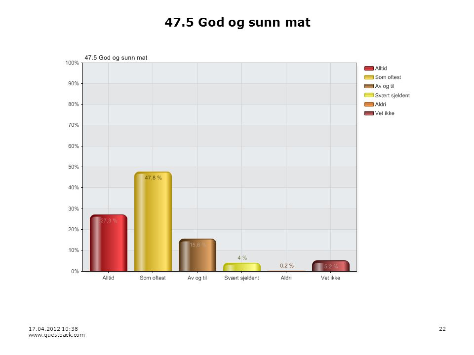 17.04.2012 10:38 www.questback.com 22 47.5 God og sunn mat