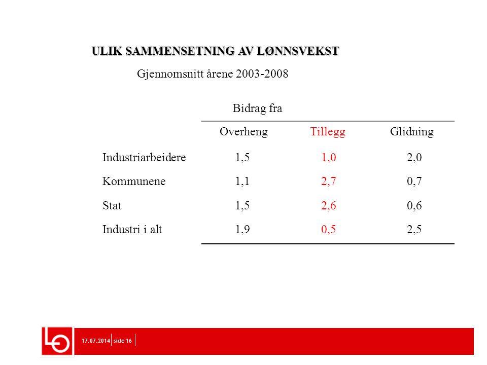 17.07.2014side 16 ULIK SAMMENSETNING AV LØNNSVEKST Gjennomsnitt årene 2003-2008 Bidrag fra OverhengTilleggGlidning Industriarbeidere1,51,02,0 Kommunen