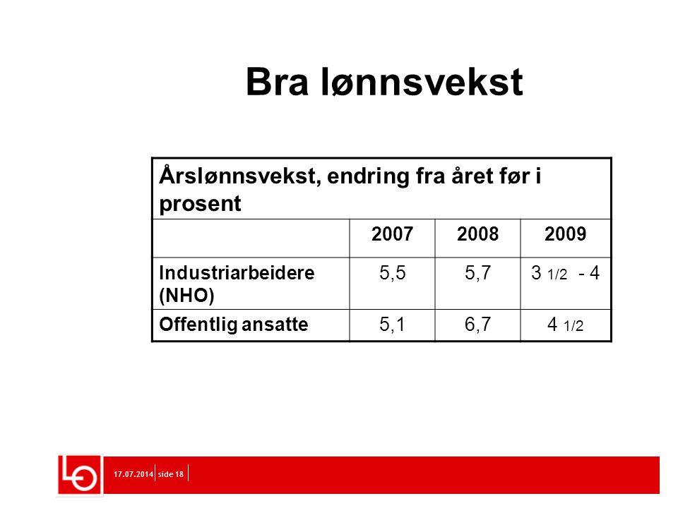 17.07.2014side 18 Bra lønnsvekst Årslønnsvekst, endring fra året før i prosent 200720082009 Industriarbeidere (NHO) 5,55,73 1/2 - 4 Offentlig ansatte5