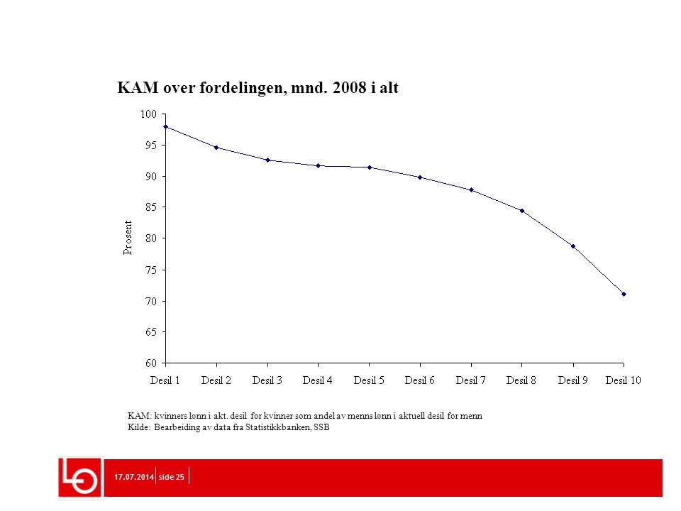17.07.2014side 25 KAM over fordelingen, mnd. 2008 i alt KAM: kvinners lønn i akt. desil for kvinner som andel av menns lønn i aktuell desil for menn K