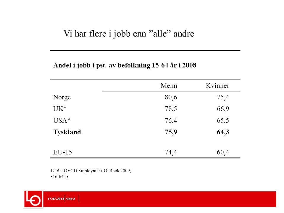 17.07.2014side 817.07.2014side 8 Andel i jobb i pst. av befolkning 15-64 år i 2008 MennKvinner Norge80,675,4 UK*78,566,9 USA*76,465,5 Tyskland75,964,3