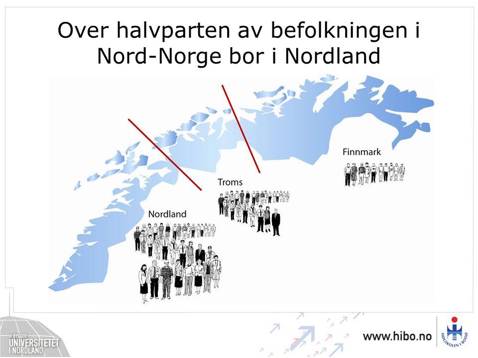 Over halvparten av befolkningen i Nord-Norge bor i Nordland
