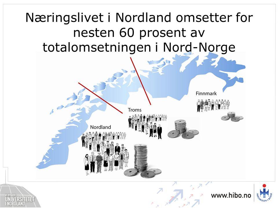 Næringslivet i Nordland omsetter for nesten 60 prosent av totalomsetningen i Nord-Norge