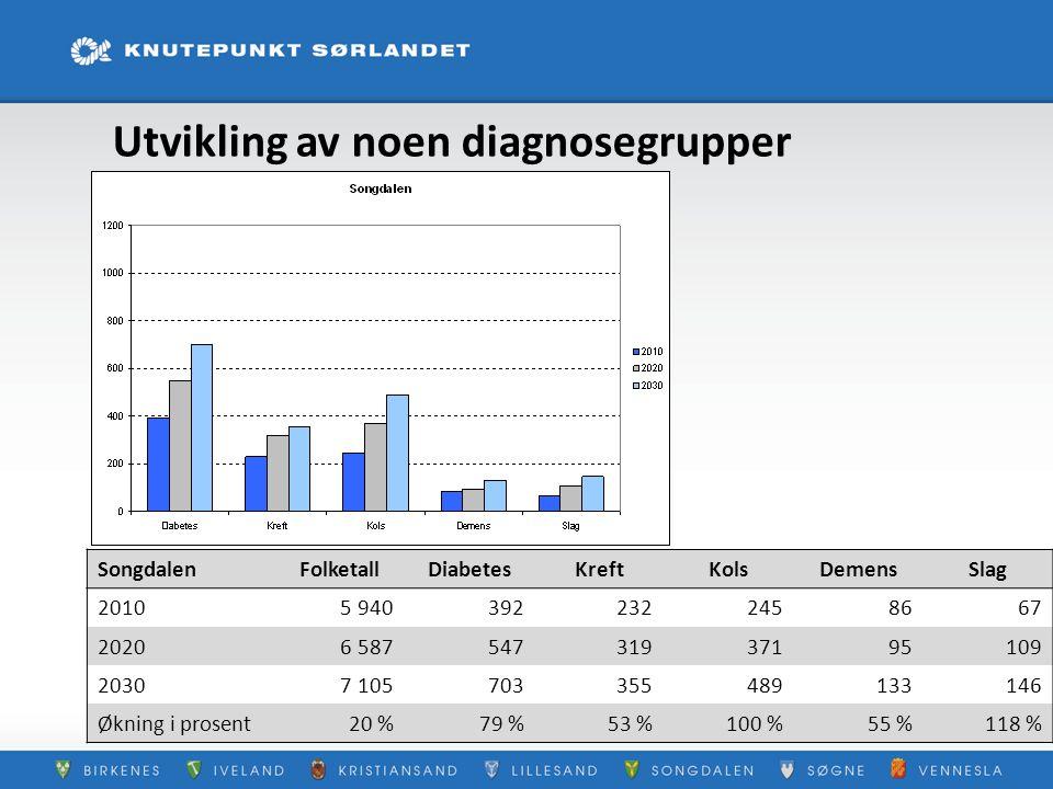 Utvikling av noen diagnosegrupper SongdalenFolketallDiabetesKreftKolsDemensSlag 20105 9403922322458667 20206 58754731937195109 20307 10570335548913314