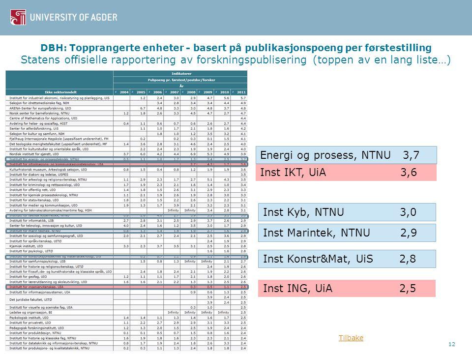 DBH: Topprangerte enheter - basert på publikasjonspoeng per førstestilling Statens offisielle rapportering av forskningspublisering (toppen av en lang liste…) 12 Inst IKT, UiA 3,6 Inst Kyb, NTNU 3,0 Inst Marintek, NTNU 2,9 Inst Konstr&Mat, UiS 2,8 Inst ING, UiA 2,5 Energi og prosess, NTNU 3,7 Tilbake