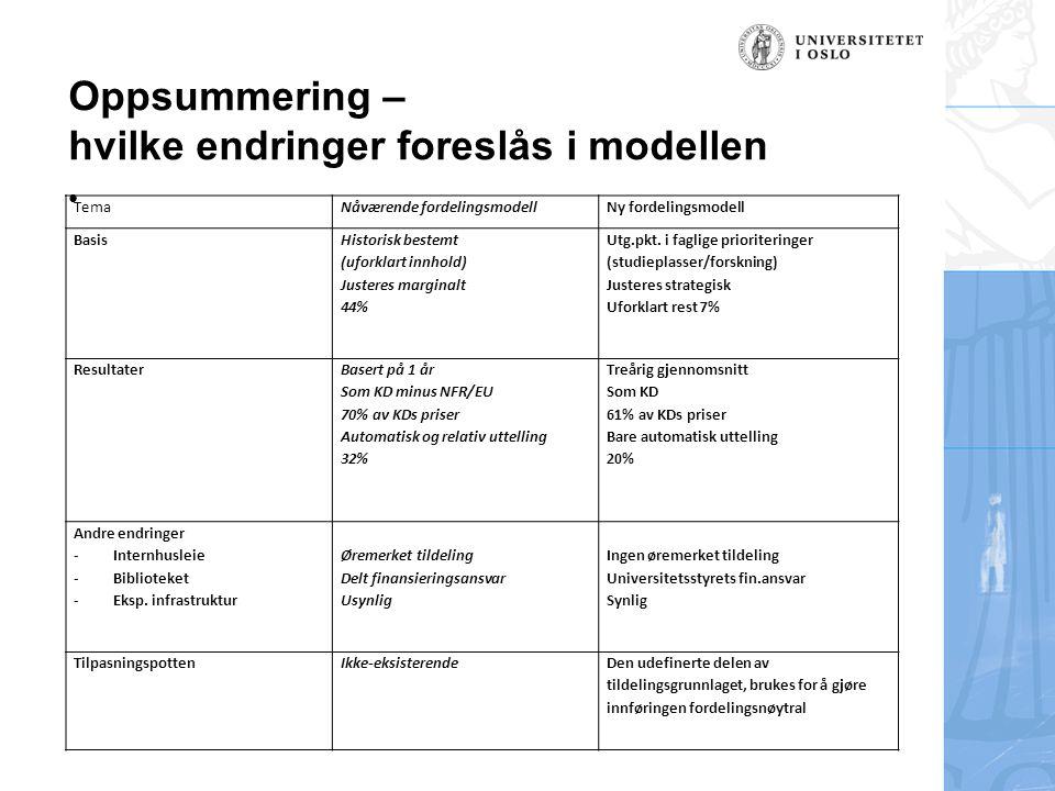 Oppsummering – hvilke endringer foreslås i modellen TemaNåværende fordelingsmodellNy fordelingsmodell Basis Historisk bestemt (uforklart innhold) Justeres marginalt 44% Utg.pkt.