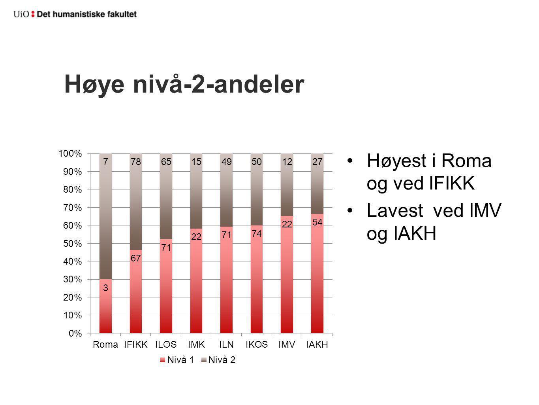 Høye nivå-2-andeler Høyest i Roma og ved IFIKK Lavest ved IMV og IAKH