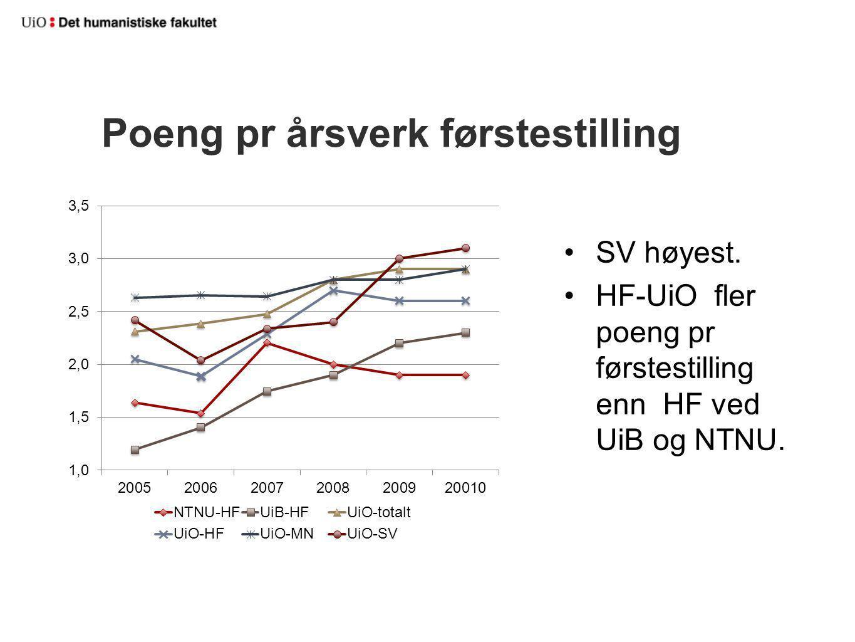 Poeng pr årsverk førstestilling SV høyest. HF-UiO fler poeng pr førstestilling enn HF ved UiB og NTNU.