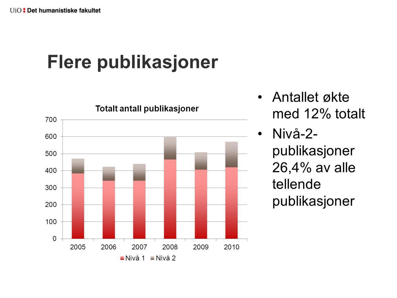Flere publikasjoner Antallet økte med 12% totalt Nivå-2- publikasjoner 26,4% av alle tellende publikasjoner