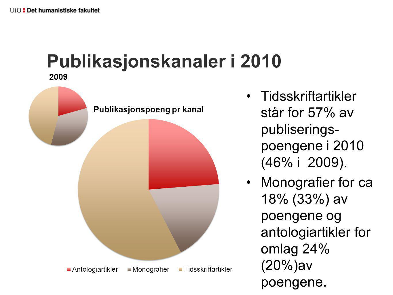 Publikasjonskanaler i 2010 Tidsskriftartikler står for 57% av publiserings- poengene i 2010 (46% i 2009). Monografier for ca 18% (33%) av poengene og