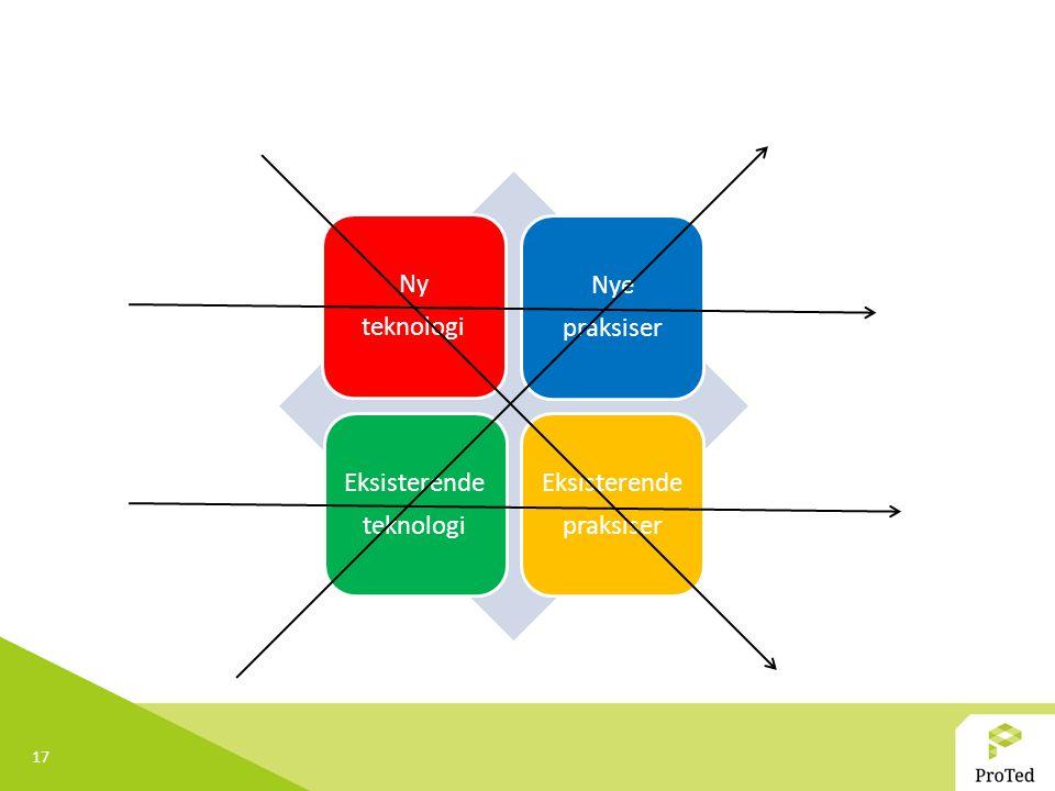 17 Ny teknologi Nye praksiser Eksisterende teknologi Eksisterende praksiser