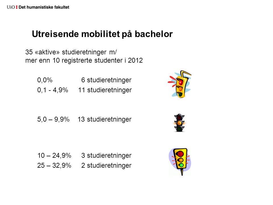 Utreisende mobilitet på bachelor 35 «aktive» studieretninger m/ mer enn 10 registrerte studenter i 2012 0,0% 6 studieretninger 0,1 - 4,9% 11 studieretninger 5,0 – 9,9% 13 studieretninger 10 – 24,9% 3 studieretninger 25 – 32,9% 2 studieretninger