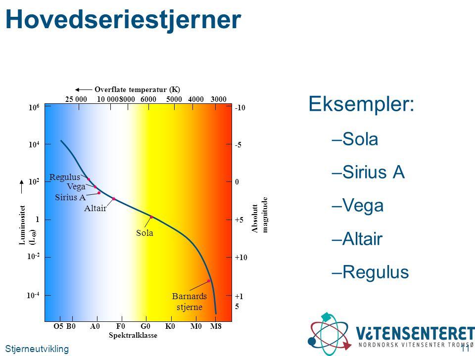 Stjerneutvikling 11 Hovedseriestjerner Luminositet (L  ) 10 6 10 2 1 10 -2 10 -4 10 4 Absolutt magnitude -10 0 +5 +10 +1 5 -5 Spektralklasse O5M8B0F0A0G0K0M0 Overflate temperatur (K) 25 0008000600050004000300010 000 Regulus Sola Barnards stjerne Vega Sirius A Altair Eksempler: –Sola –Sirius A –Vega –Altair –Regulus