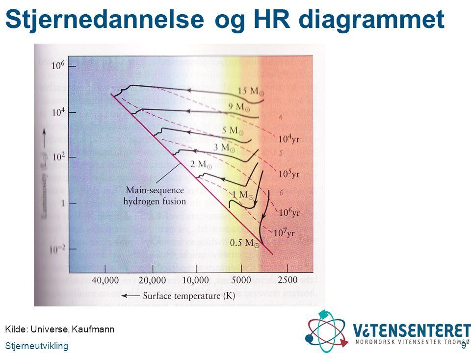Stjerneutvikling 9 Stjernedannelse og HR diagrammet Kilde: Universe, Kaufmann