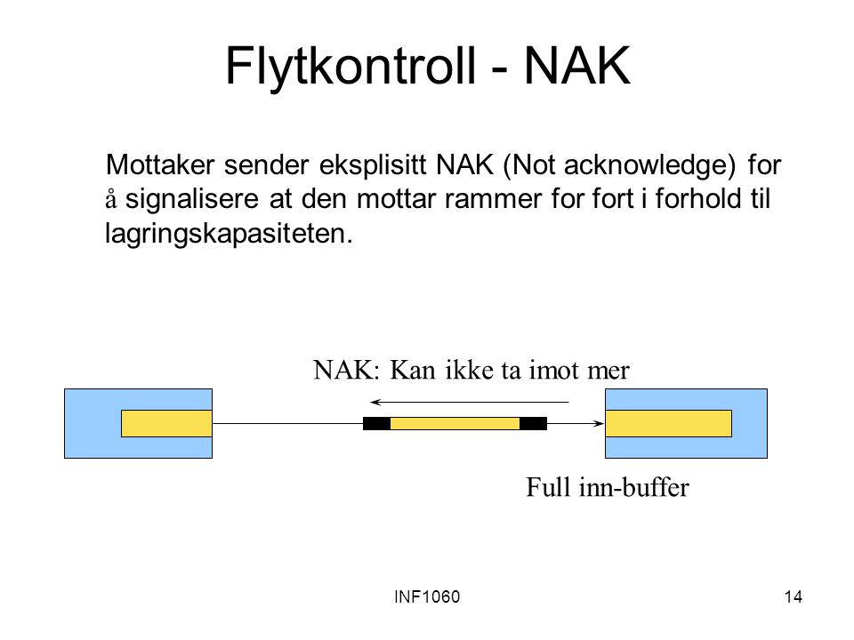 INF106014 Full inn-buffer NAK: Kan ikke ta imot mer Flytkontroll - NAK Mottaker sender eksplisitt NAK (Not acknowledge) for å signalisere at den motta