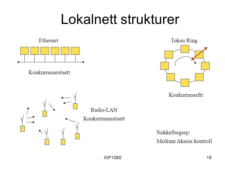 INF106015 Lokalnett strukturer Konkurranseutsatt Ethernet Konkurransefri Token Ring Radio-LAN Konkurranseutsatt Nøkkelbegrep: Medium Aksess kontroll