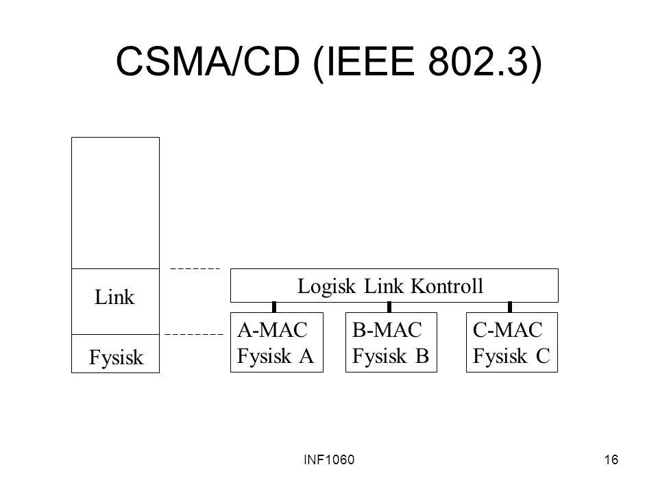 INF106016 CSMA/CD (IEEE 802.3) A-MAC Fysisk A B-MAC Fysisk B C-MAC Fysisk C Logisk Link Kontroll Fysisk Link