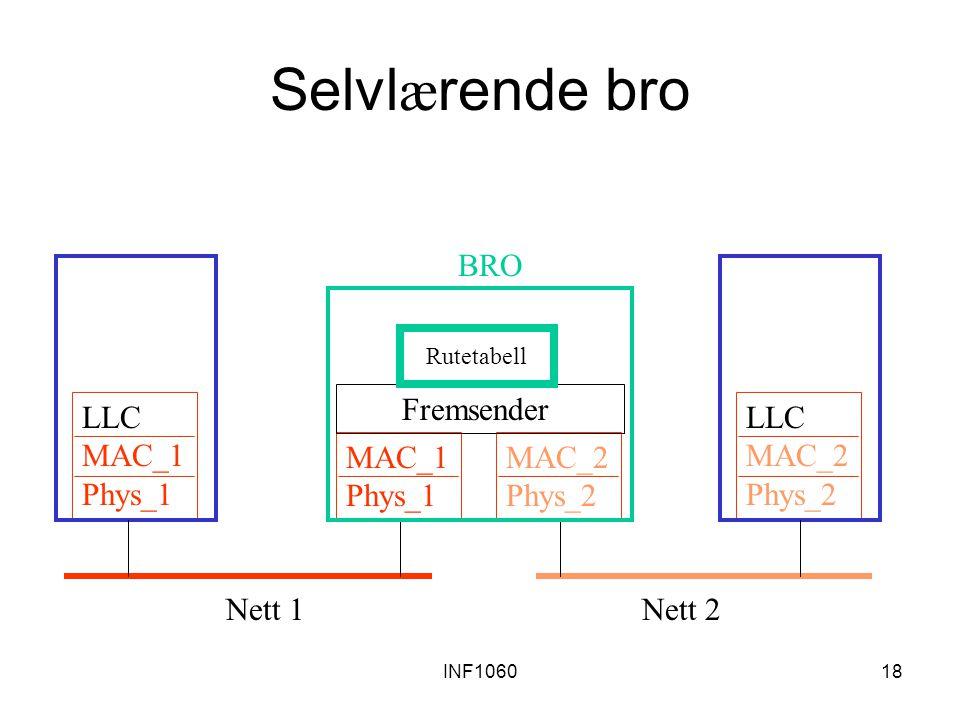 INF106018 Selvl æ rende bro MAC_1 Phys_1 LLC MAC_1 Phys_1 MAC_2 Phys_2 LLC MAC_2 Phys_2 Fremsender BRO Rutetabell Nett 1Nett 2
