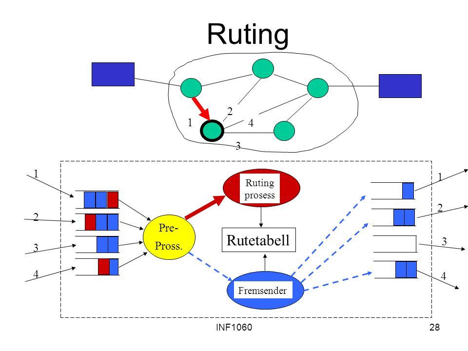 INF106028 Ruting Rutetabell Pre- Pross. 1 2 3 4 1 2 3 4 Ruting prosess Fremsender 1 2 3 4
